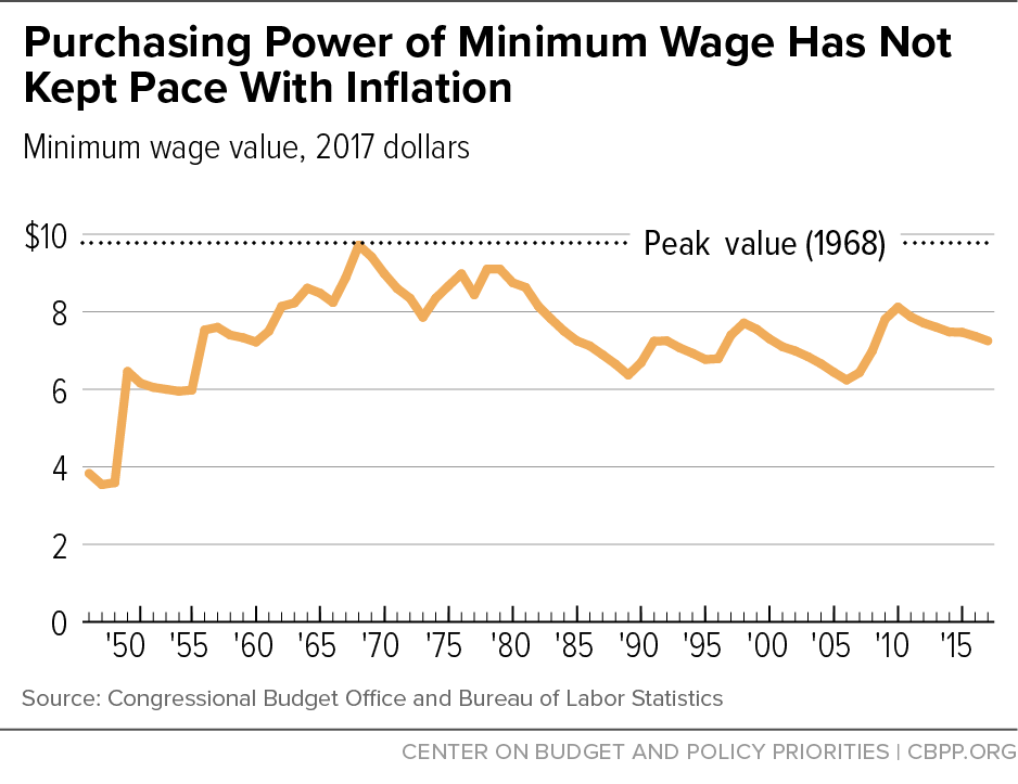 Purchasing Power of Minimum Wage Has Not Kept Pace With Inflation