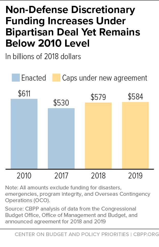 Non Defense Discretionary Funding Increases Under Bipartisan Deal