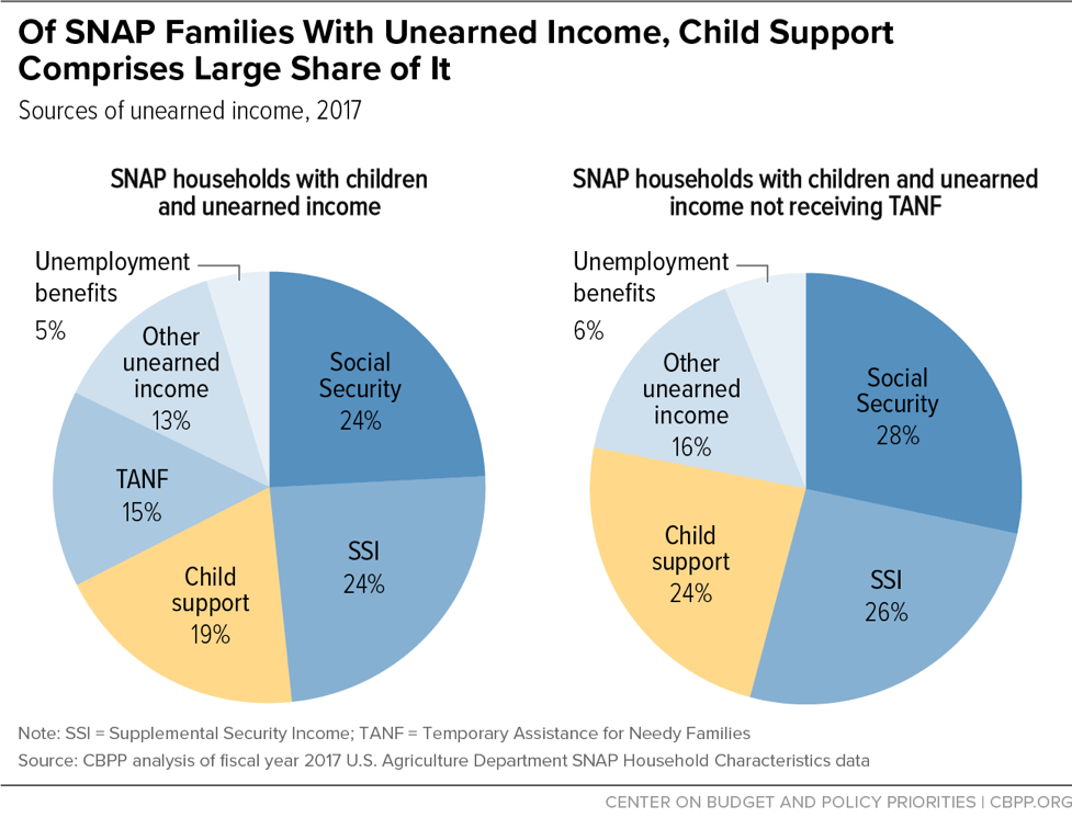 Of SNAP Families With Unearned Income, Child Support Comprises Large Share of It