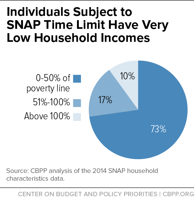 Individuals Subject to SNAP Time Limit Have Very Low Household Incomes