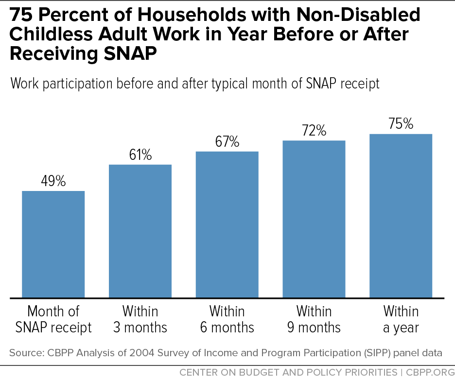 75 Percent of Households with Non-Disabled Childless Adult Work in Year Before or After Receiving SNAP