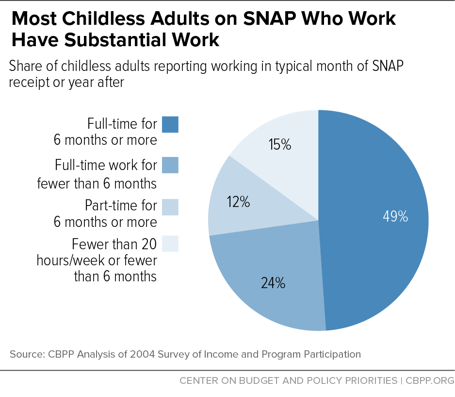 Most Childless Adults on SNAP Who Work Have Substantial Work