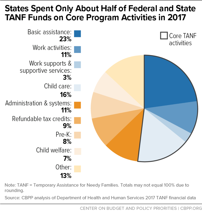 States Spent Only About Half of Federal and State TANF Funds on Core Program Activities in 2017