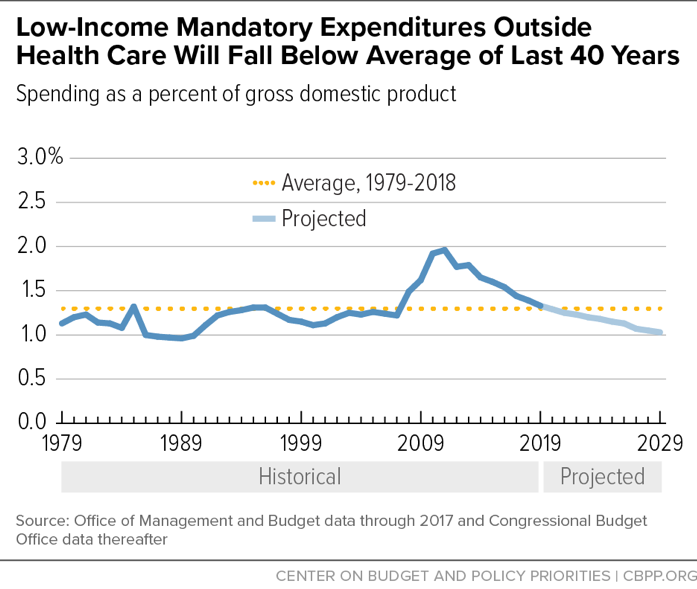 Low-Income Mandatory Expenditures Outside Health Care Will Fall Below Average of Last 40 Years