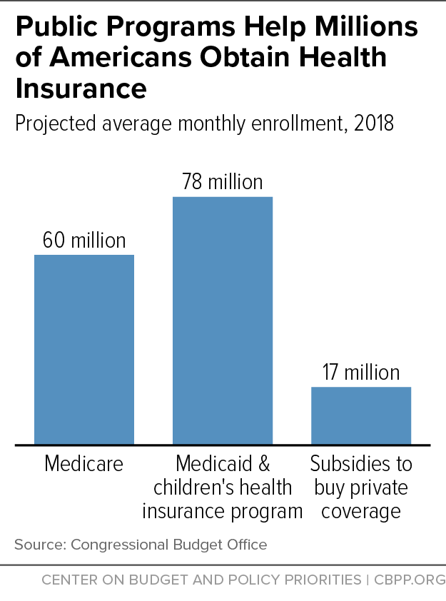Public Programs Help Millions of Americans Obtain Health Insurance