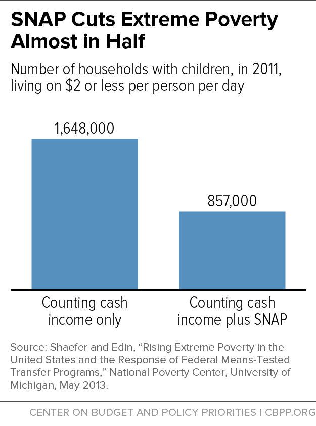 SNAP Cuts Extreme Poverty Almost in Half