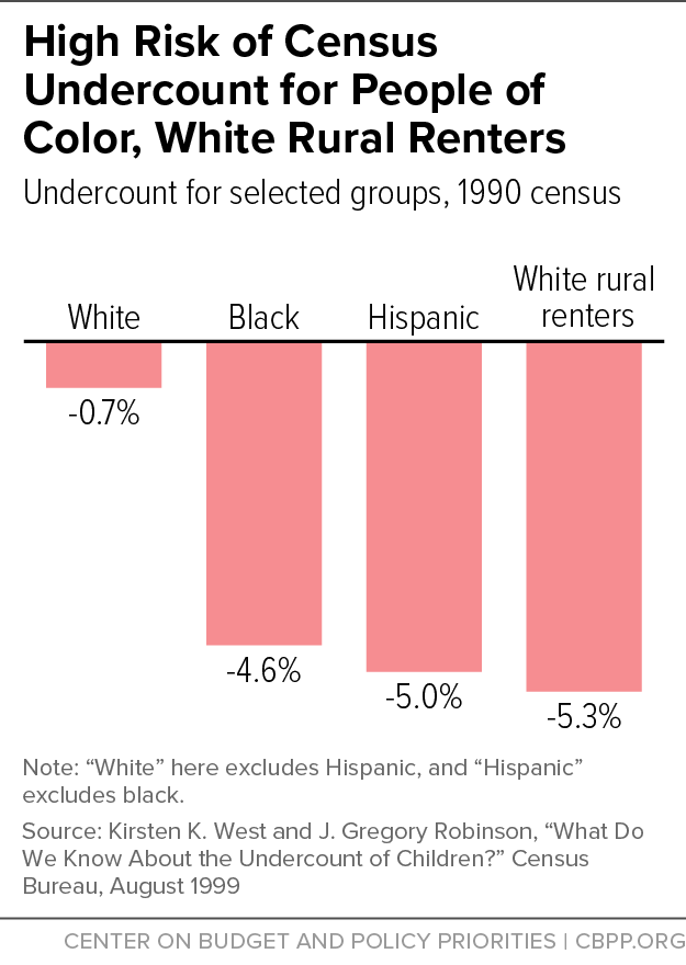 High Risk of Census Undercount for People of Color, White Rural Renters