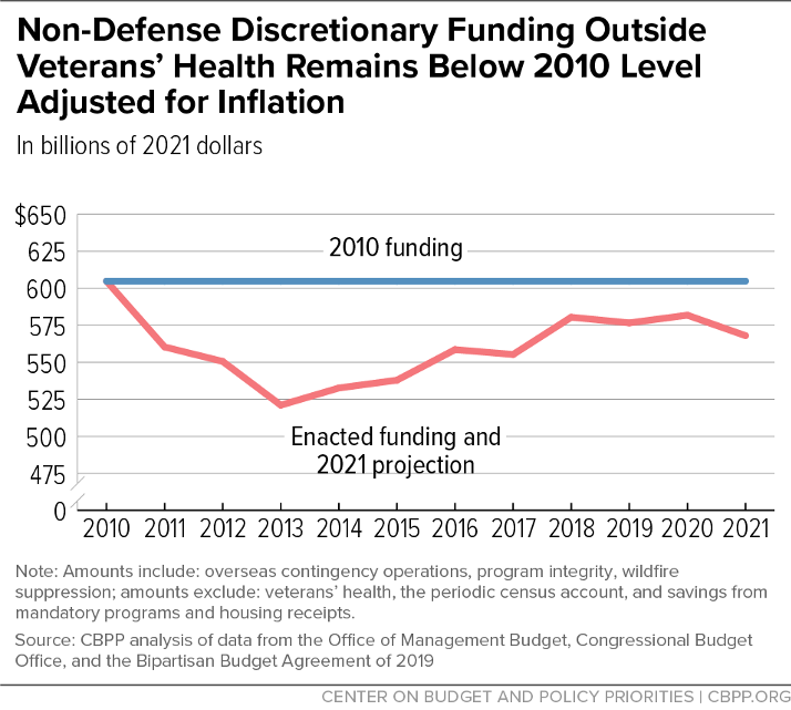 Non-Defense Discretionary Funding Outside Veterans' Health Remains Below 2010 Level Adjusted for Inflation