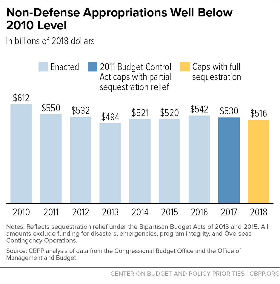 Non-Defense Appropriations Well Below 2010 Level