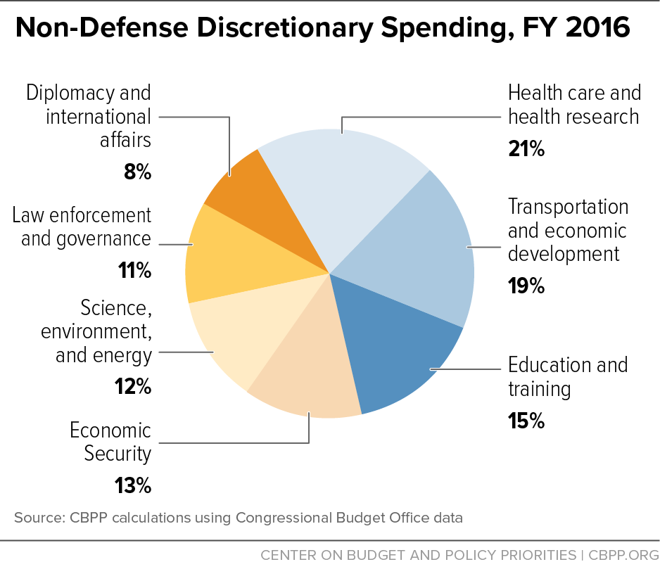 Image result for non-defense discretionary spending FY 2017
