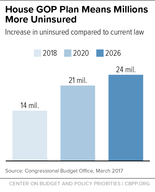 House Gop Plan Means Millions More Uninsured Center On