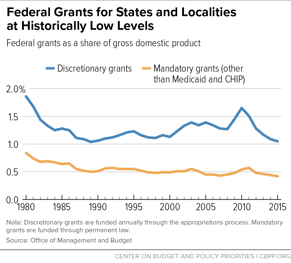 Federal Grants for States and Localities at Historically Low Levels