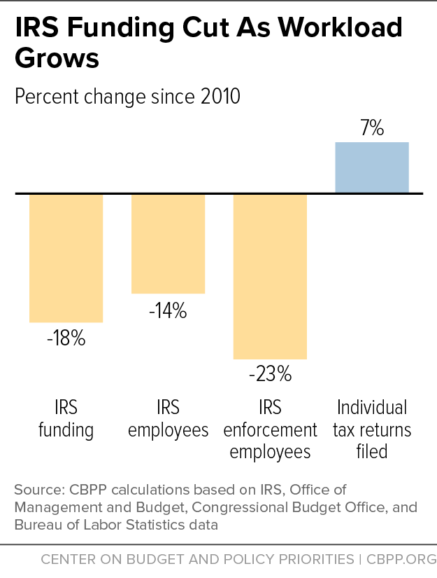 IRS Funding Cut As Workload Grows