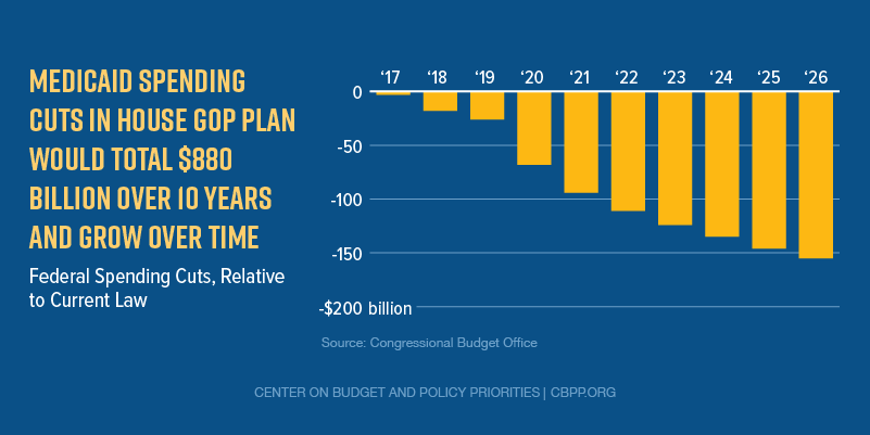 Medicaid Spending Cuts in House GOP Plan Would Total $880 Billion Over 10 Years And Grow Over Time