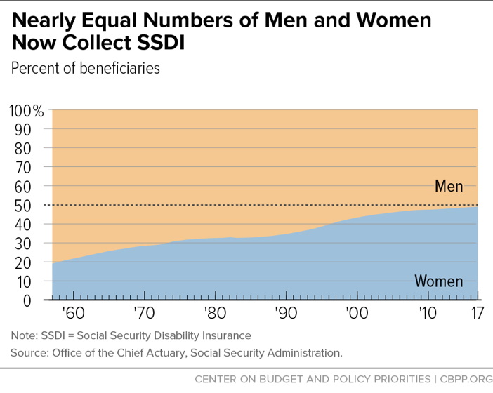 Nearly Equal Numbers of Men and Women Now Collect SSDI