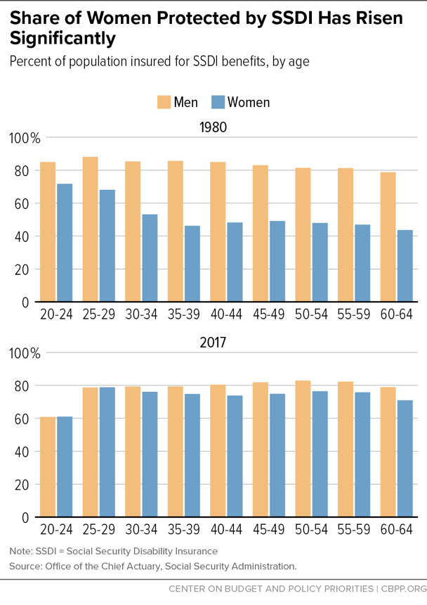 Share of Women Protected by SSDI Has Risen Significantly