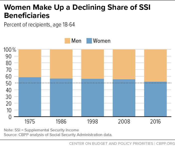 Women Make Up a Declining Share of SSI Beneficiaries