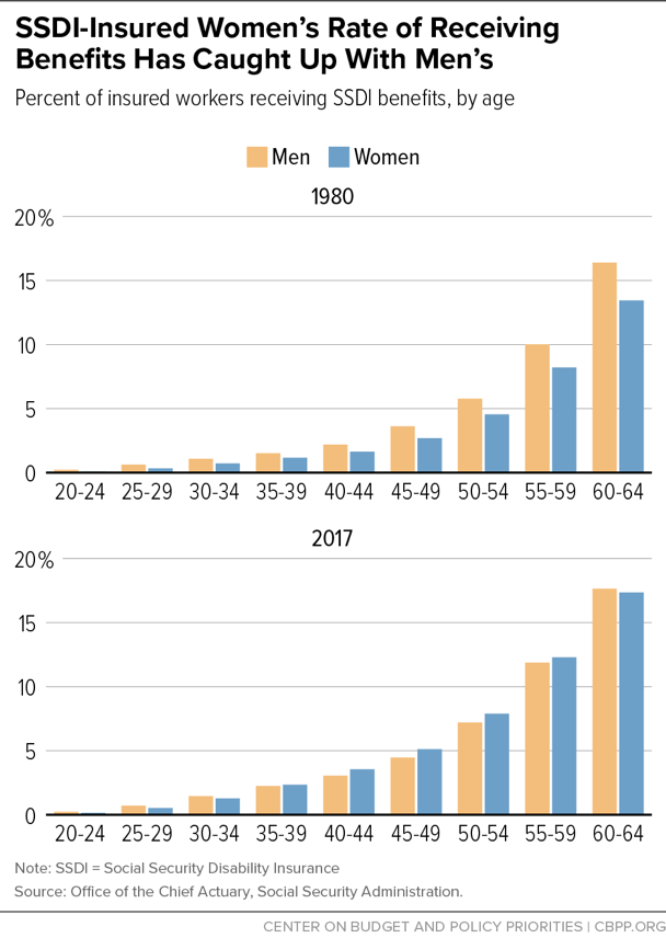 SSDI-Insured Women's Rate of Receiving Benefits Has Caught Up With Men's