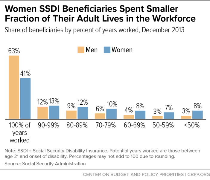 Women SSDI Beneficiaries Spent Smaller Fraction of Their Adult Lives in the Workforce