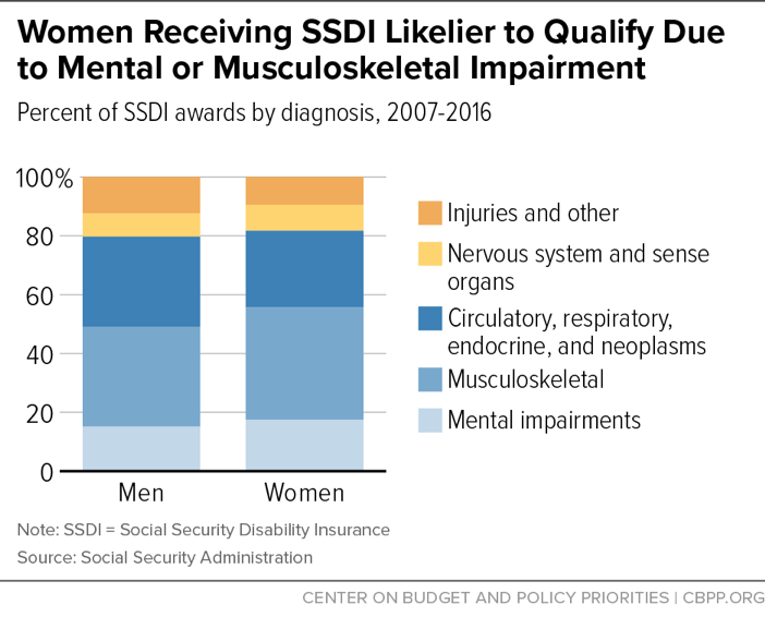 Women Receiving SSDI Likelier to Qualify Due to Mental or Musculoskeletal Impairment