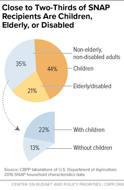 Close to Two-Thirds of SNAP Recipients Are Children, Elderly, or Disabled