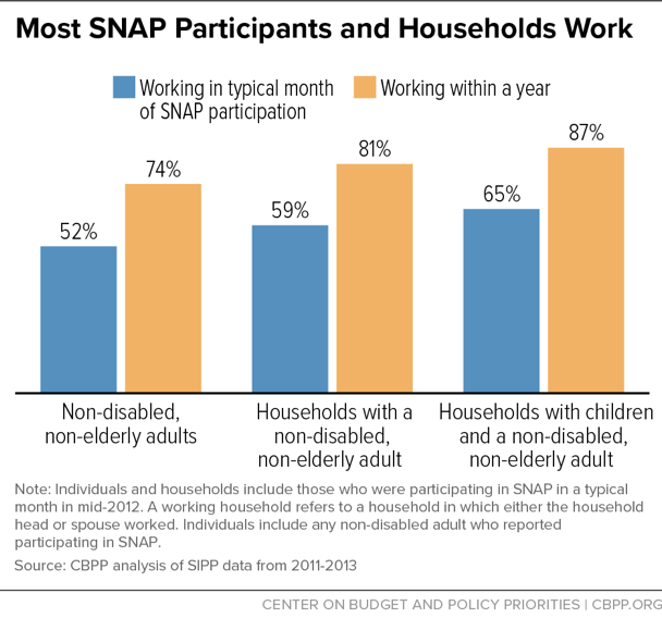 Most SNAP Participants and Households Work