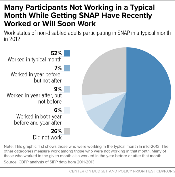 Many Participants Not Working in a Typical Month While Getting SNAP Have Recently Worked or Will Soon Work