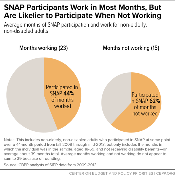 SNAP Participants Work in Most Months, But Are Likelier to Participate When Not Working