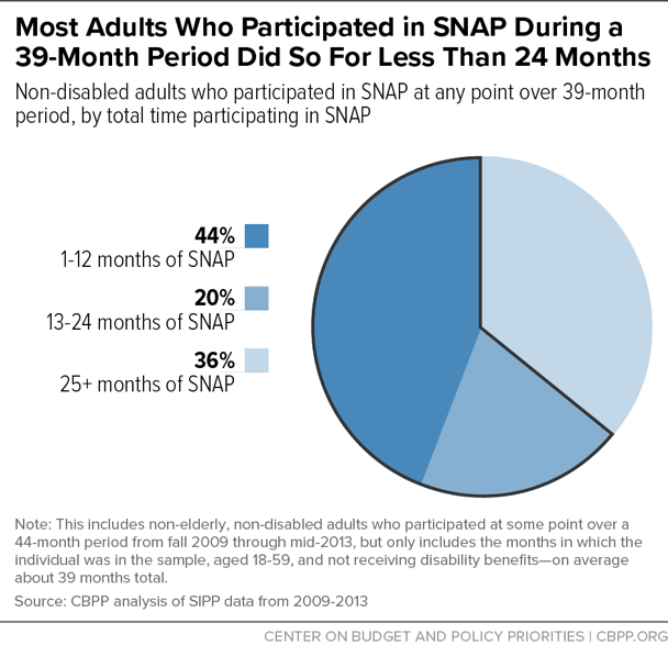 Most Adults Who Participated in SNAP During a 39-Month Period Did So For Less Than 24 Months