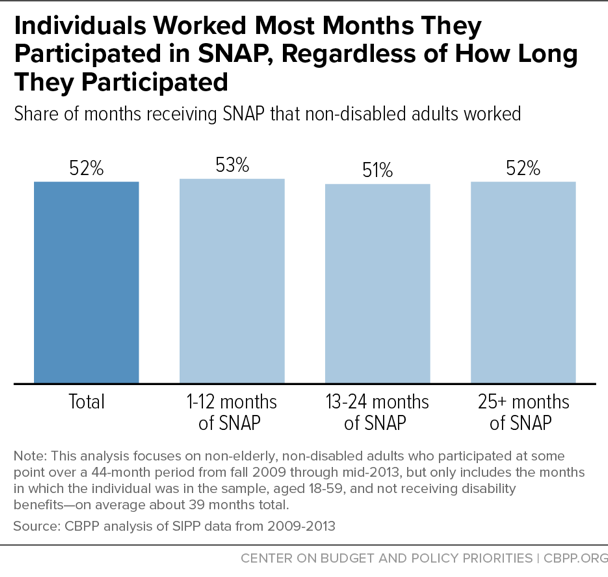 Individuals Worked Most Months They Participated in SNAP, Regardless of How Long They Participated