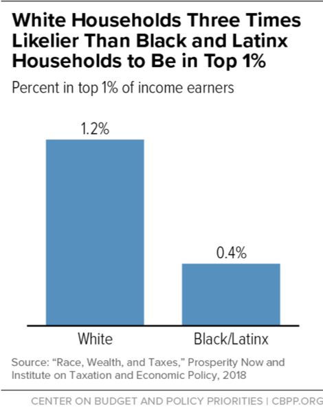 White Households Three Times Likelier Than Black and Latinx Households to Be in Top 1%