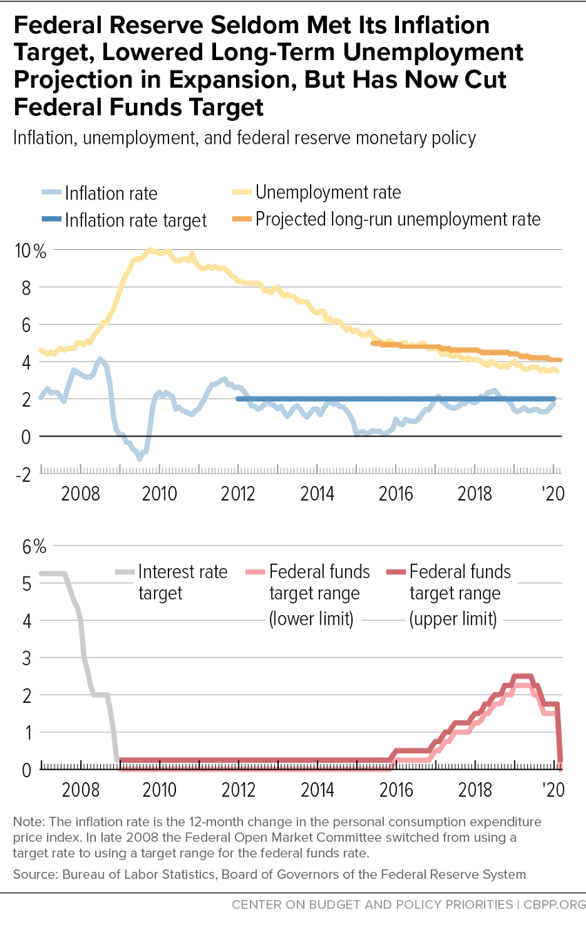 Federal Reserve Has Seldom Met Its Inflation Target in This Expansion; Has Lowered Longer-Term Unemployment Rate Projection and Raised Federal Funds Target