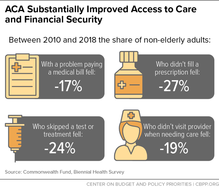 ACA Substantially Improved Access to Care and Financial Security