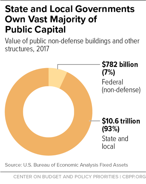 State and Local Governments Own Vast Majority of Public Capital