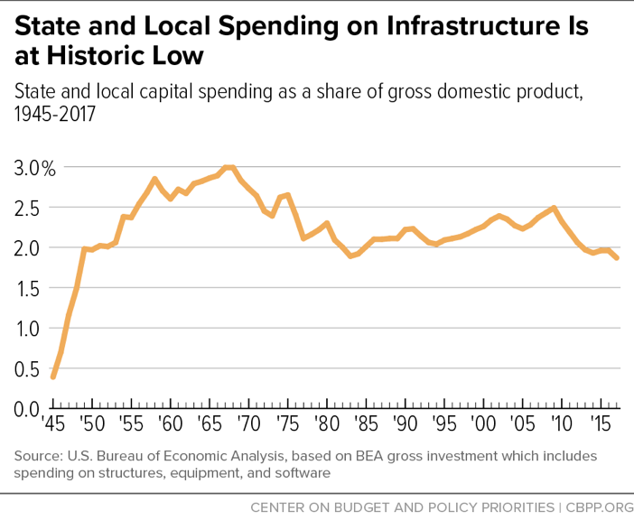 State and Local Spending on Infrastructure Is at Historic Low