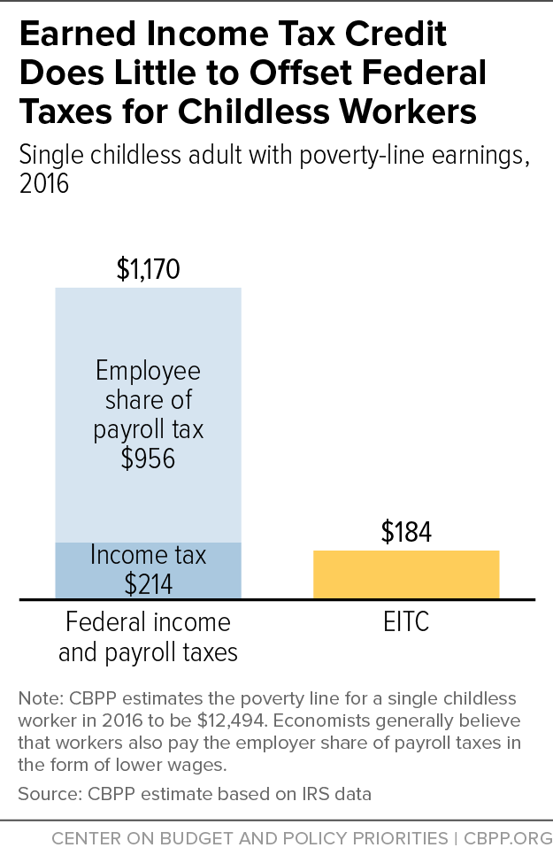 Earned Income Tax Credit Does Little to Offset Federal Taxes for Childless Workers