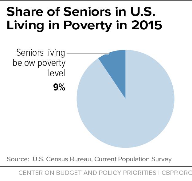 Share of Seniors in U.S. Living in Poverty in 2015