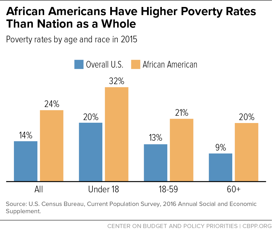 Social Security >> African Americans Have Higher Poverty Rates Than Nation as a Whole | Center on Budget and Policy ...