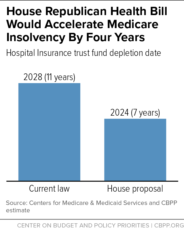 House Gop Health Plan Would Accelerate Depletion Of