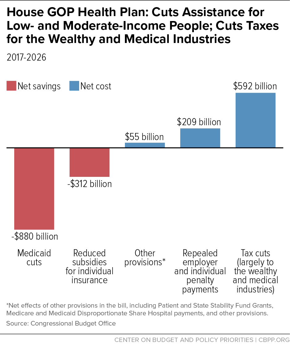 House GOP Health Plan: Cuts Assistance for Low- and Moderate-Income People; Cuts Taxes for the Wealthy and Medical Industries