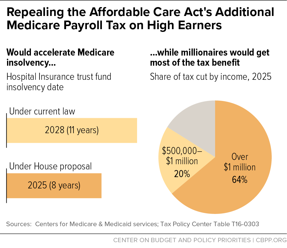 Repealing the Affordable Care Act's Additional Medicare Payroll Tax on High Earners