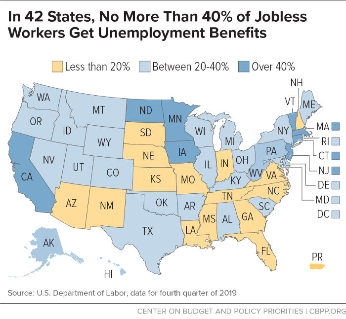 In 42 States, No More Than 40% of Jobless Workers Get Unemployment Benefits