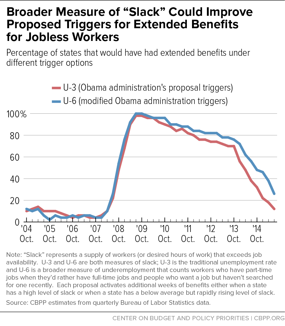 """Broader Measure of """"Slack"""" Could Improve Proposed Triggers for Extended Benefits for Jobless Workers"""