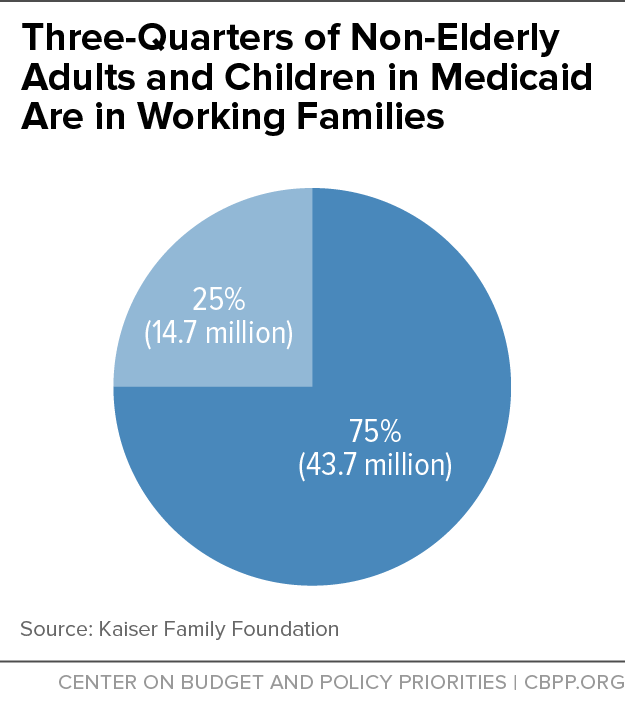 Three-Quarters of Non-Elderly Adults and Children in Medicaid Are in Working Families
