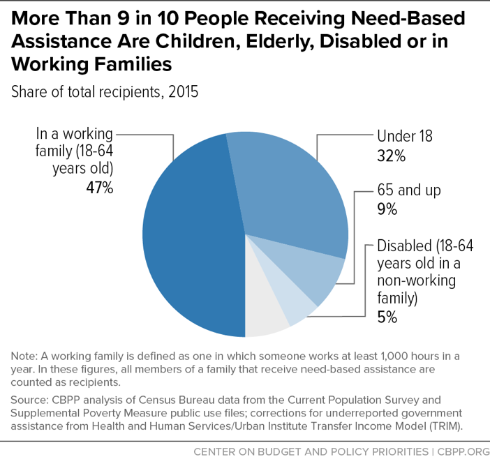 More Than 9 in 10 People Receiving Need-Based Assistance Are Children, Elderly, Disabled or in Working Families