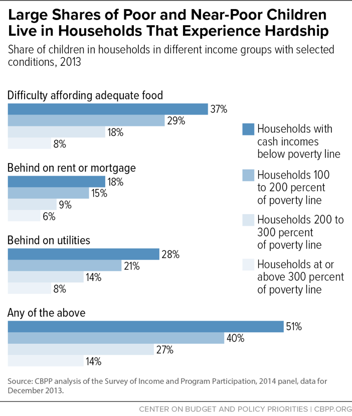 Large Shares of Poor and Near-Poor Children Live in Households That Experience Hardship