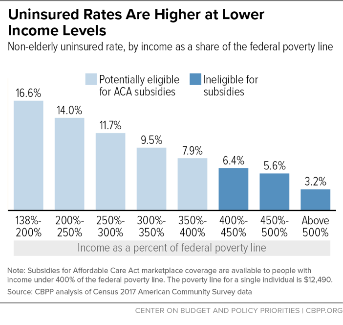 Uninsured Rates Are Higher at Lower Income Levels