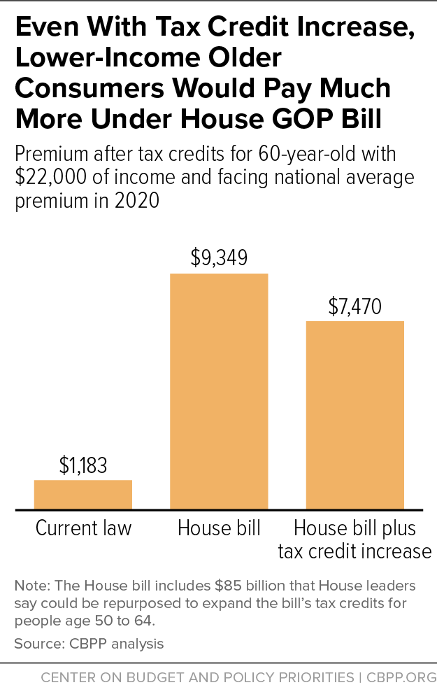 Even With Tax Credit Increase, Lower-Income Older Consumers Would Pay Much More Under House GOP Bill