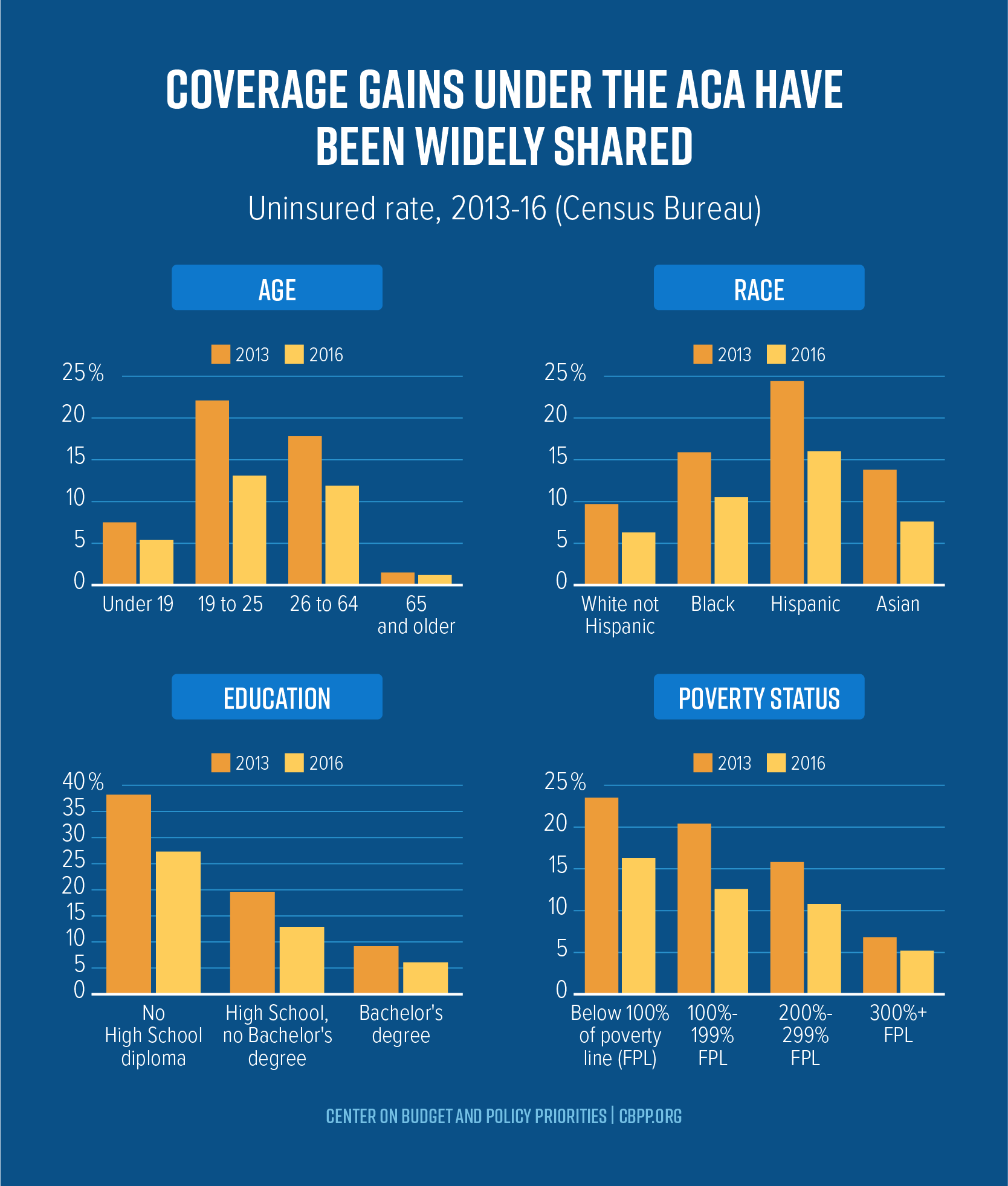 Coverage Gains Under the ACA Have Been Widely Shared