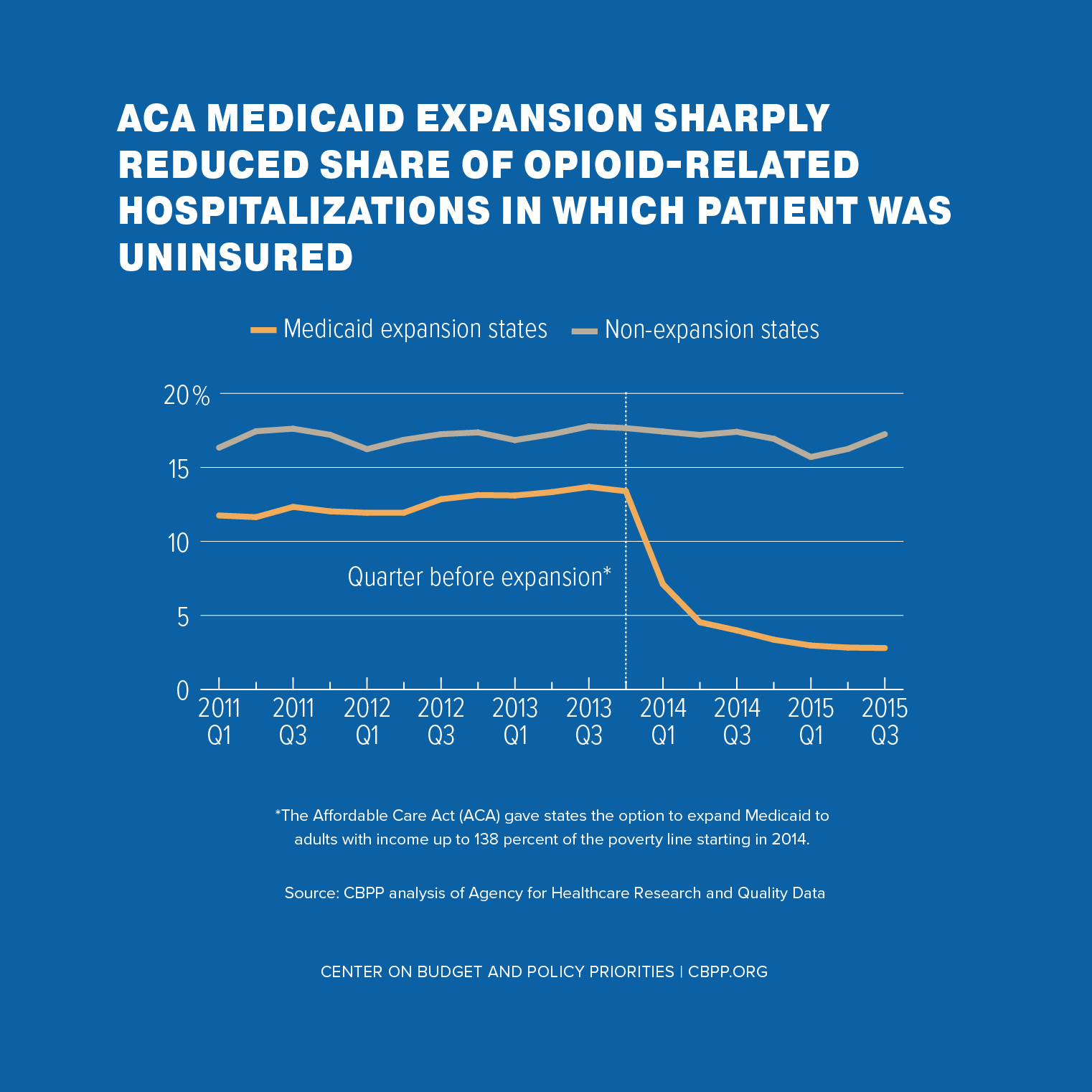 ACA Medicaid Expansion Sharply Reduced Share of Opioid-Related Hospitalizations in Which Patient Was Uninsured
